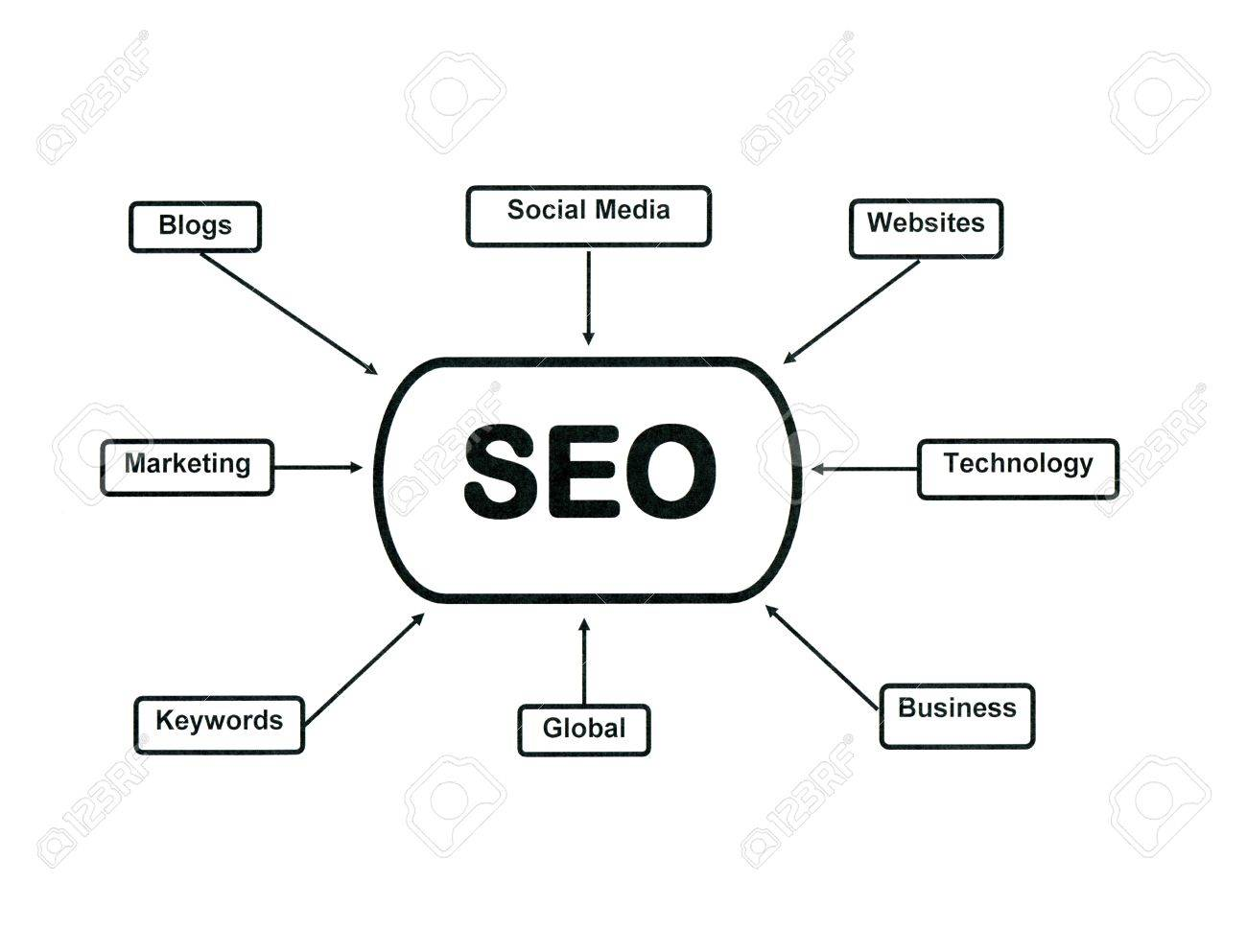 Flow Chart Illustrating Search Engine Optimization Stock Photo Diagram 15779597