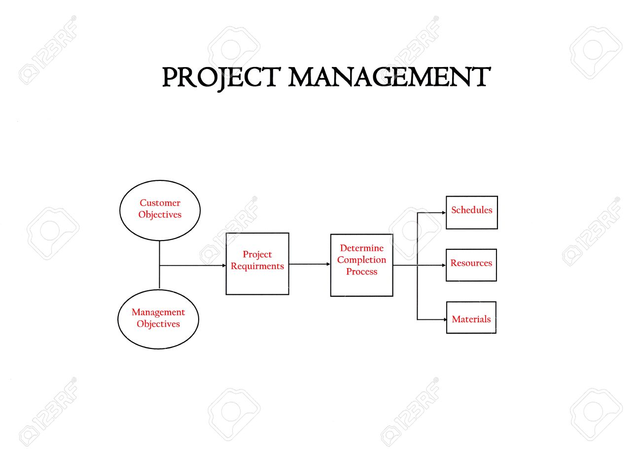 Flow chart illustrating project management stock photo picture flow chart illustrating project management stock photo 15779580 nvjuhfo Choice Image
