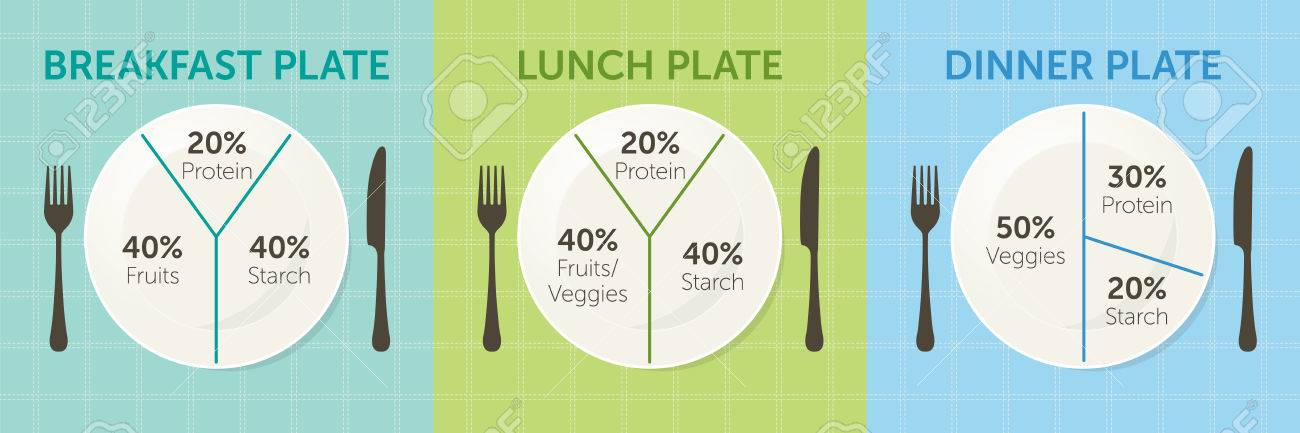 Healthy eating plate diagram. Breakfast lunch and dinner Stock Photo - 70420051 & Healthy Eating Plate Diagram. Breakfast Lunch And Dinner Stock ...