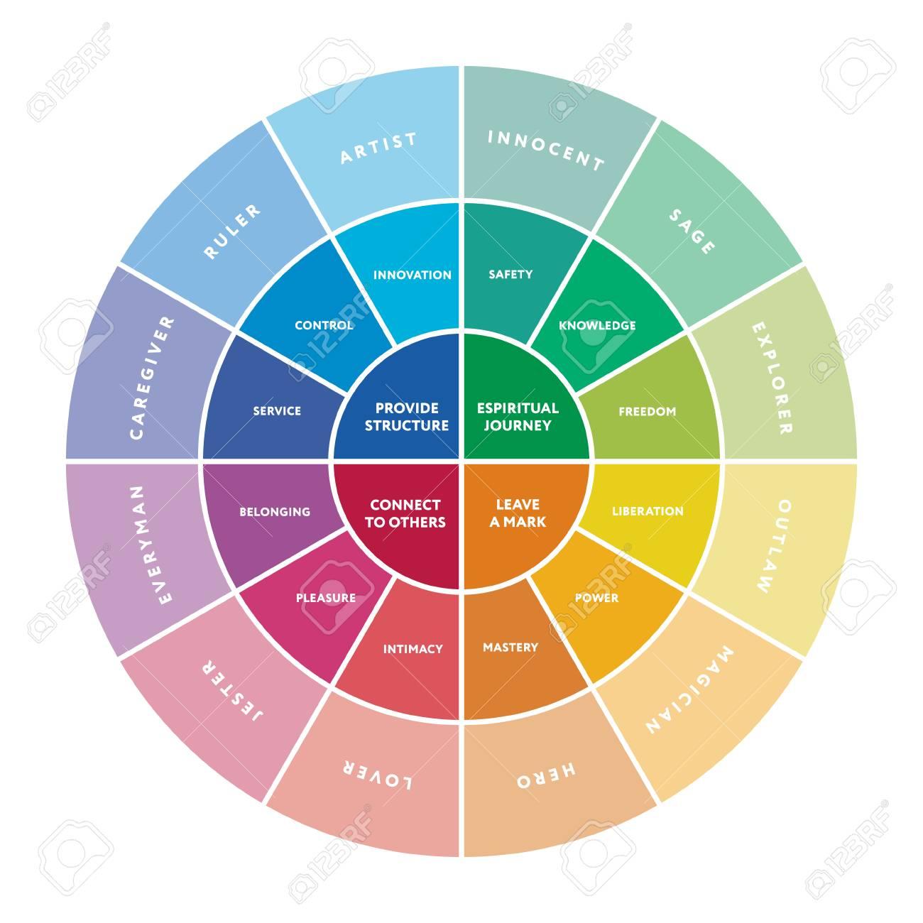 Resultado de imagen para psicologia 12 arquetipos o personalidades
