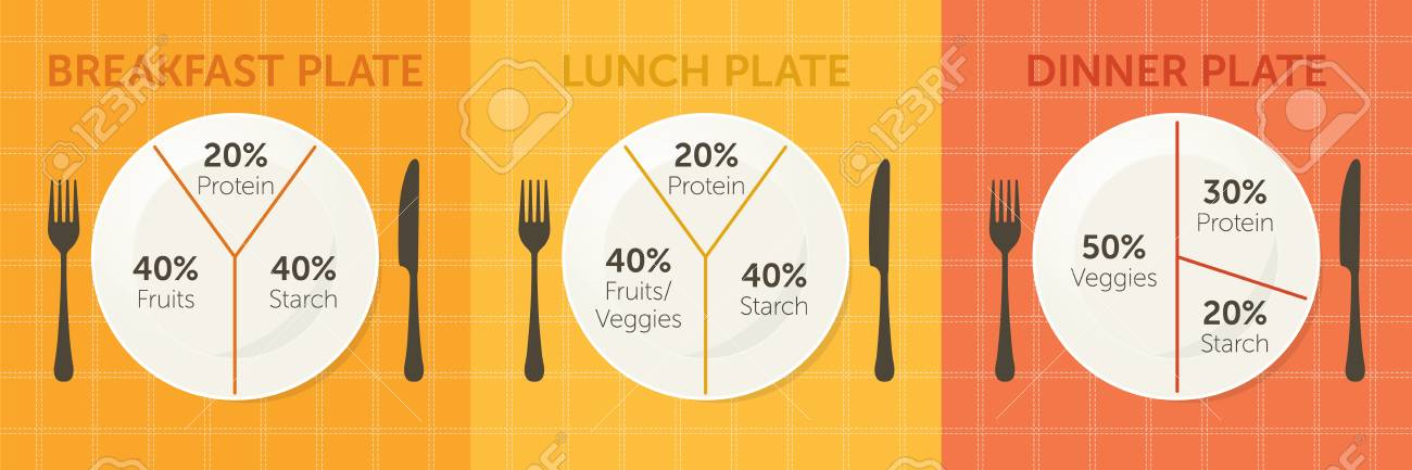 healthy eating plate diagram  breakfast, lunch and dinner stock photo -  90269646