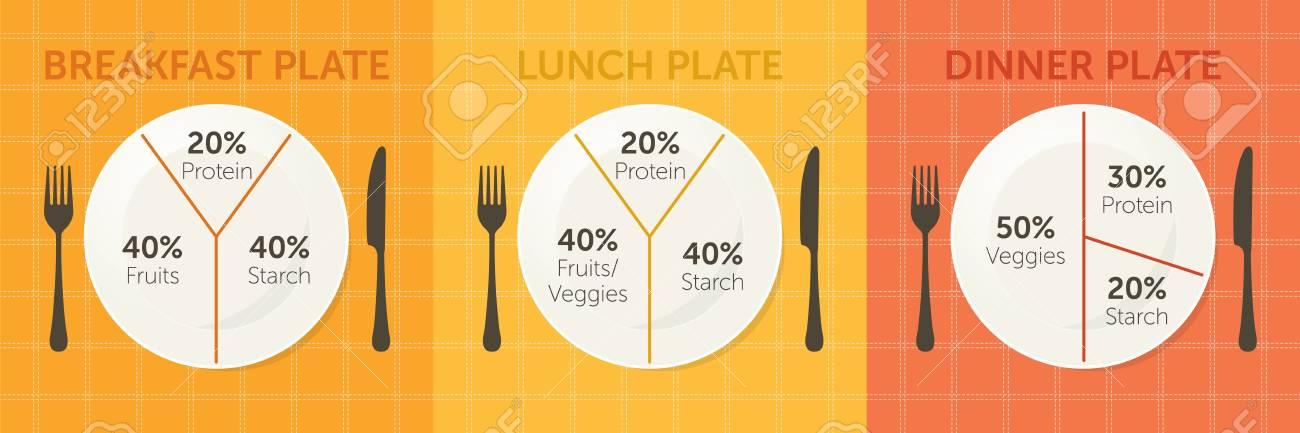 Healthy eating plate diagram. Breakfast lunch and dinner Stock Photo - 90269646 & Healthy Eating Plate Diagram. Breakfast Lunch And Dinner Stock ...