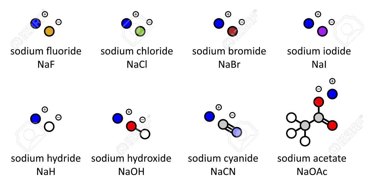 Las sales de sodio (serie 2): Fluoruro de sodio, cloruro, bromuro, yoduro,  hidruros, hidróxidos, cianuro, acetato  Los átomos que aparecen como