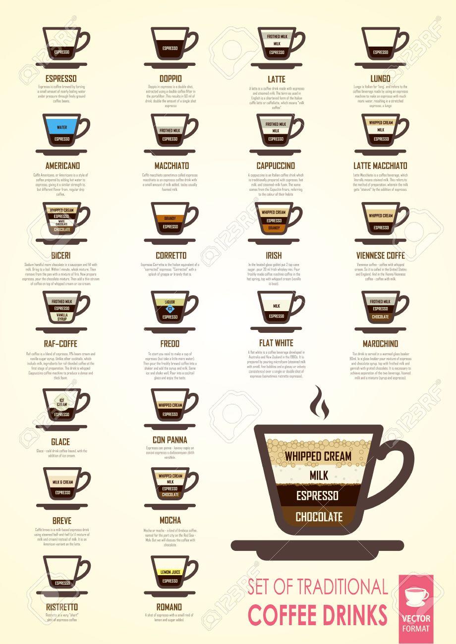 Informationen Plakat Zum Thema Von Verschiedenen Sorten Von Kaffee ...