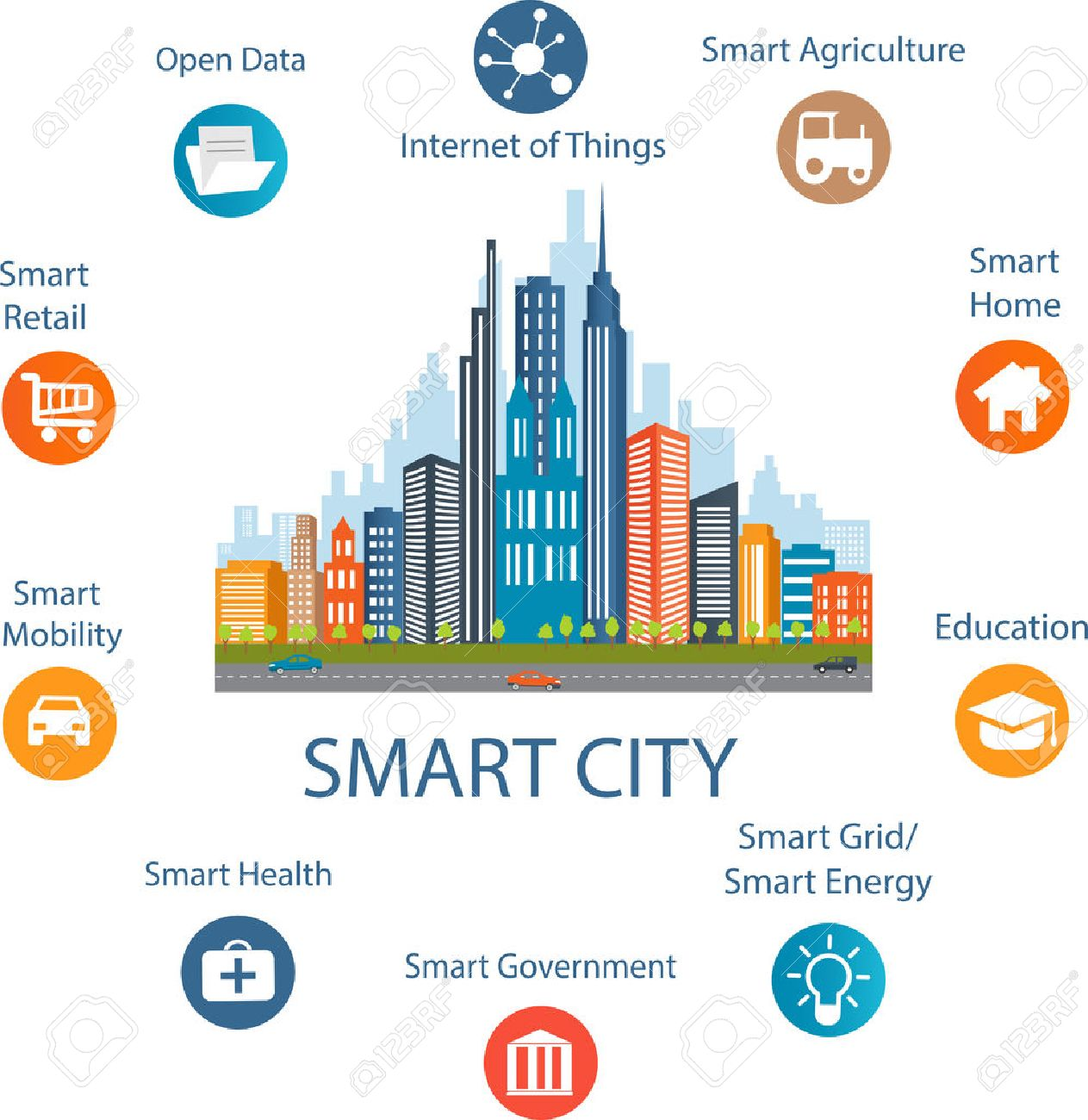 Smart city concept with different icon and elements. Modern city design with future technology for living. Illustration of innovations and Internet of things.Internet of things/Smart city - 52445942