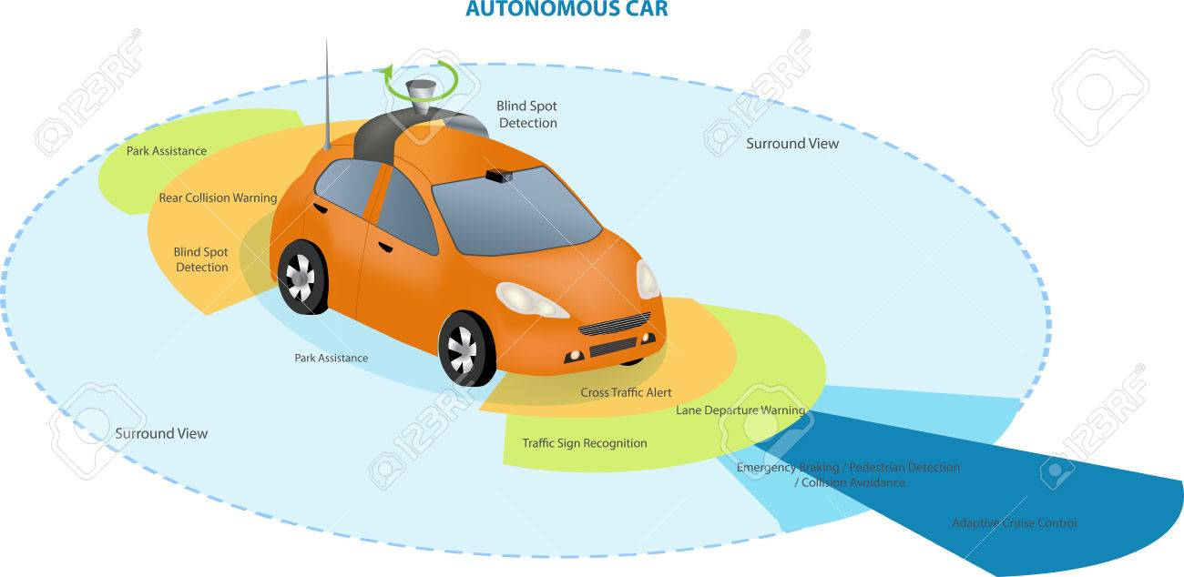 Automobile sensors use in self-driving cars:camera data with