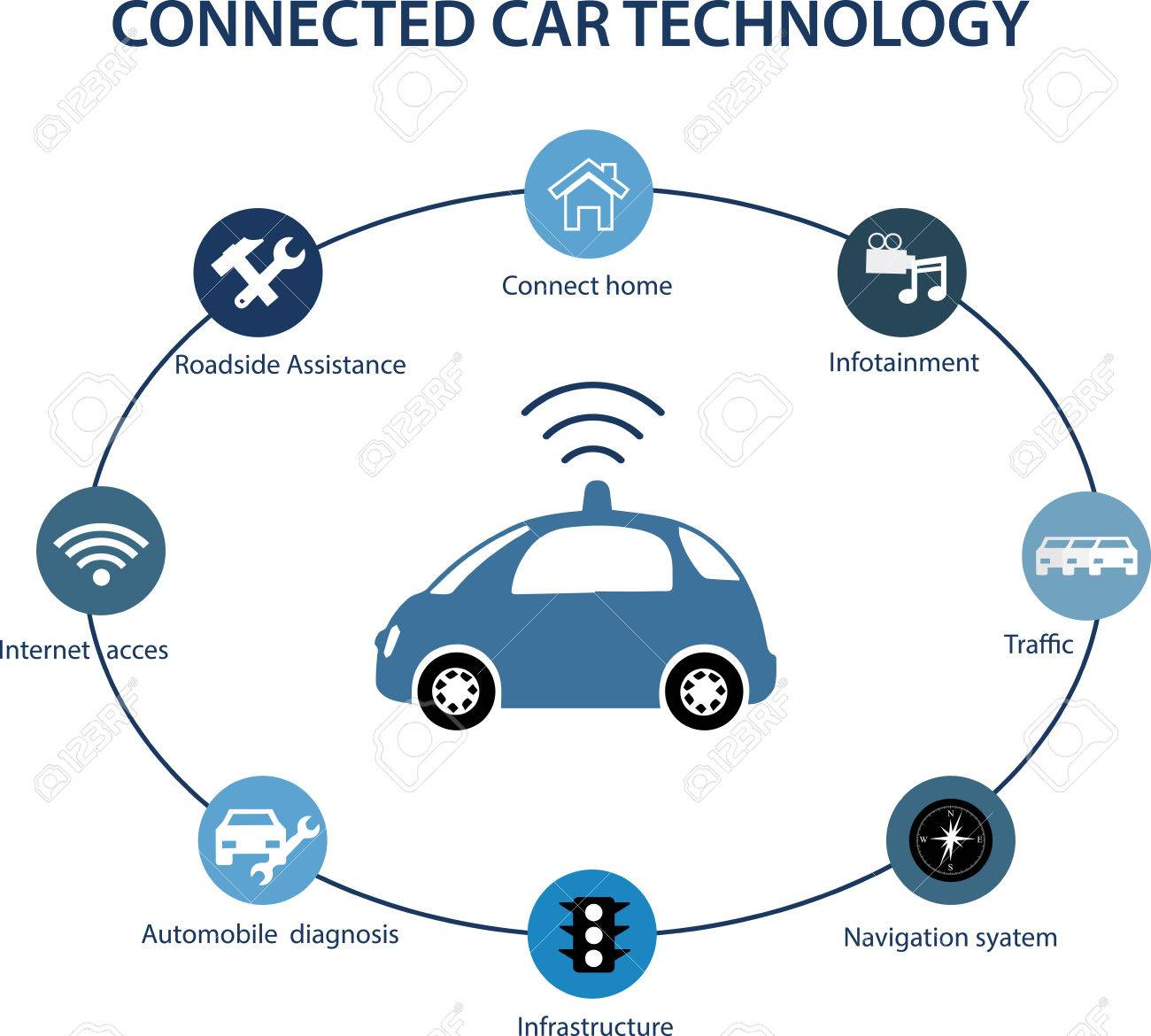 Intelligent Controlled Cars Connected To A World Of Apps. Car-to-car ...