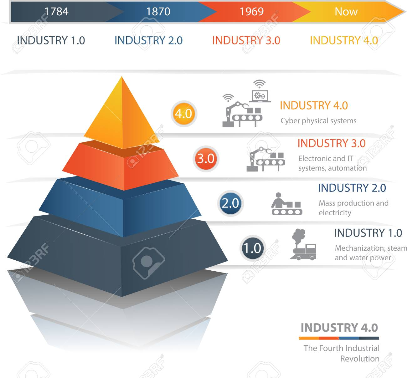 Industrie 4.0 The Fourth Industrial Revolution.Colorful pyramid chart. Useful for infographics and presentations. - 103872349