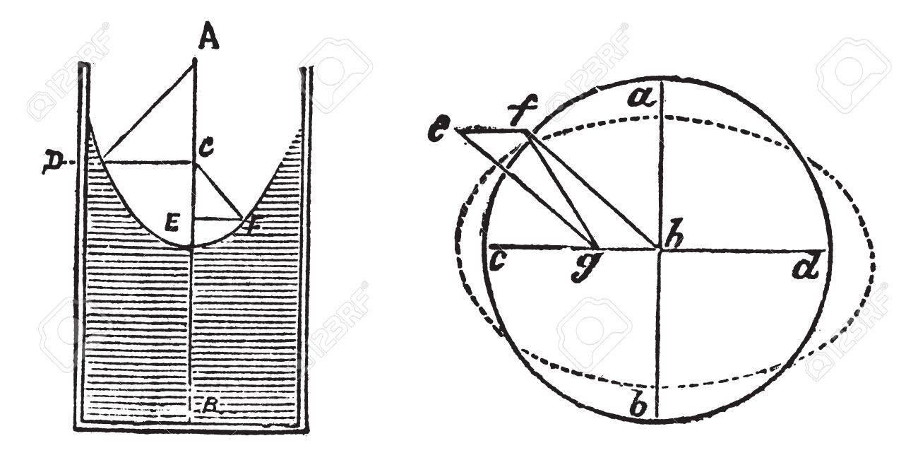 Fluid Dynamic Bearings Or Hydrostatic Bearings, Diagram, Vintage ...