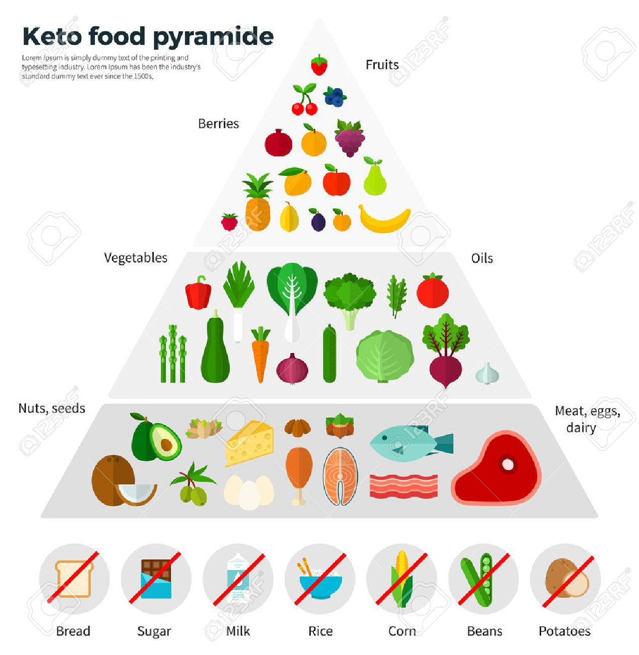 Healthy eating concept. Keto food pyramide. Fruits, berries, oils, nuts, seeds, meat, eggs, dairy. For website construction, mobile applications, banners, corporate brochures, book covers, layouts - 56712808