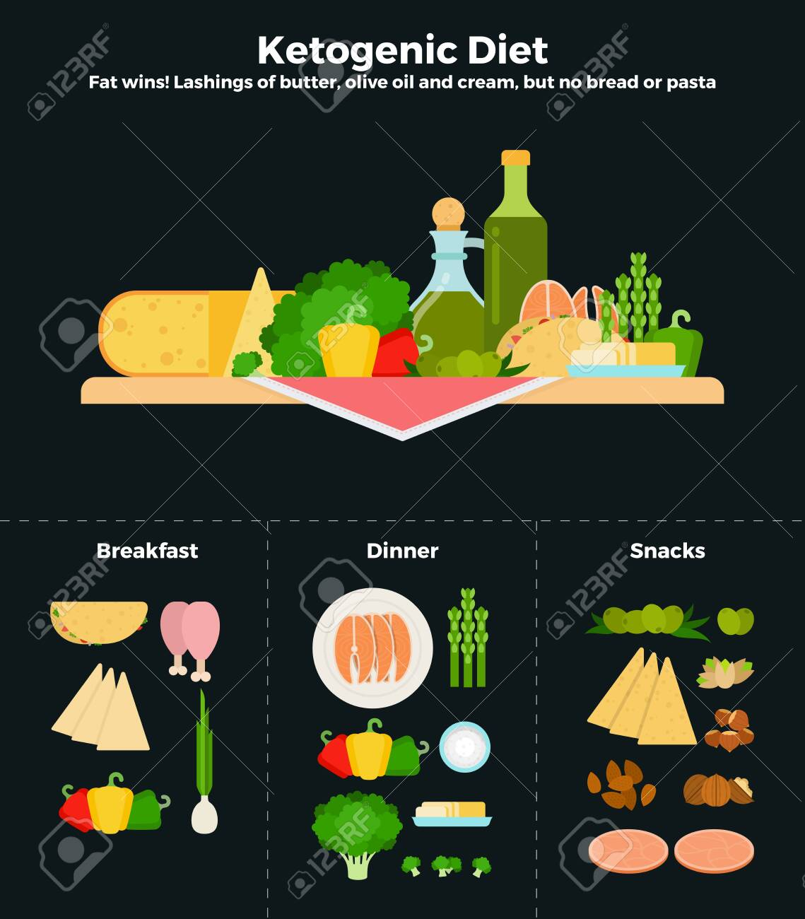 Products of ketogenic diet flat vector illustrations. Recommendations for healthy nutrition. - 151008133
