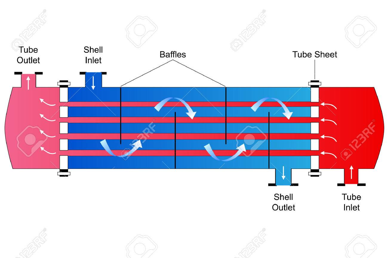 Shell and Tube Heat Exchanger - 39572945