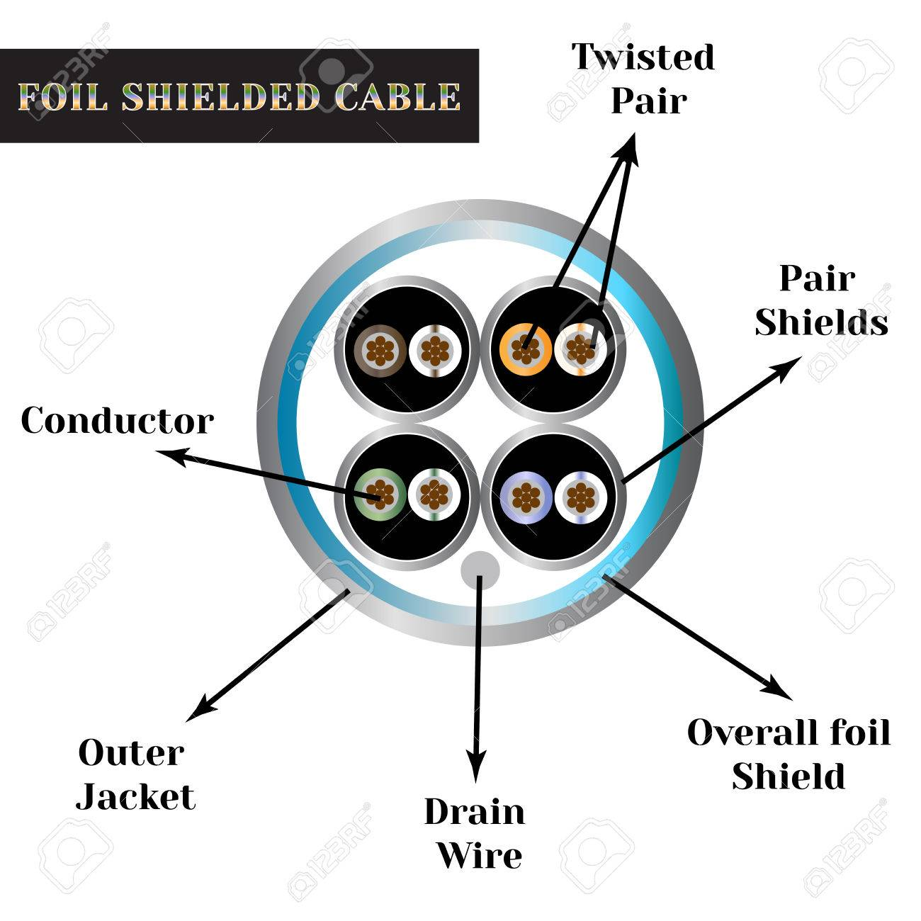 Twisted-pair Cable With Symbols. Foil Shielded Cable. Royalty Free ...