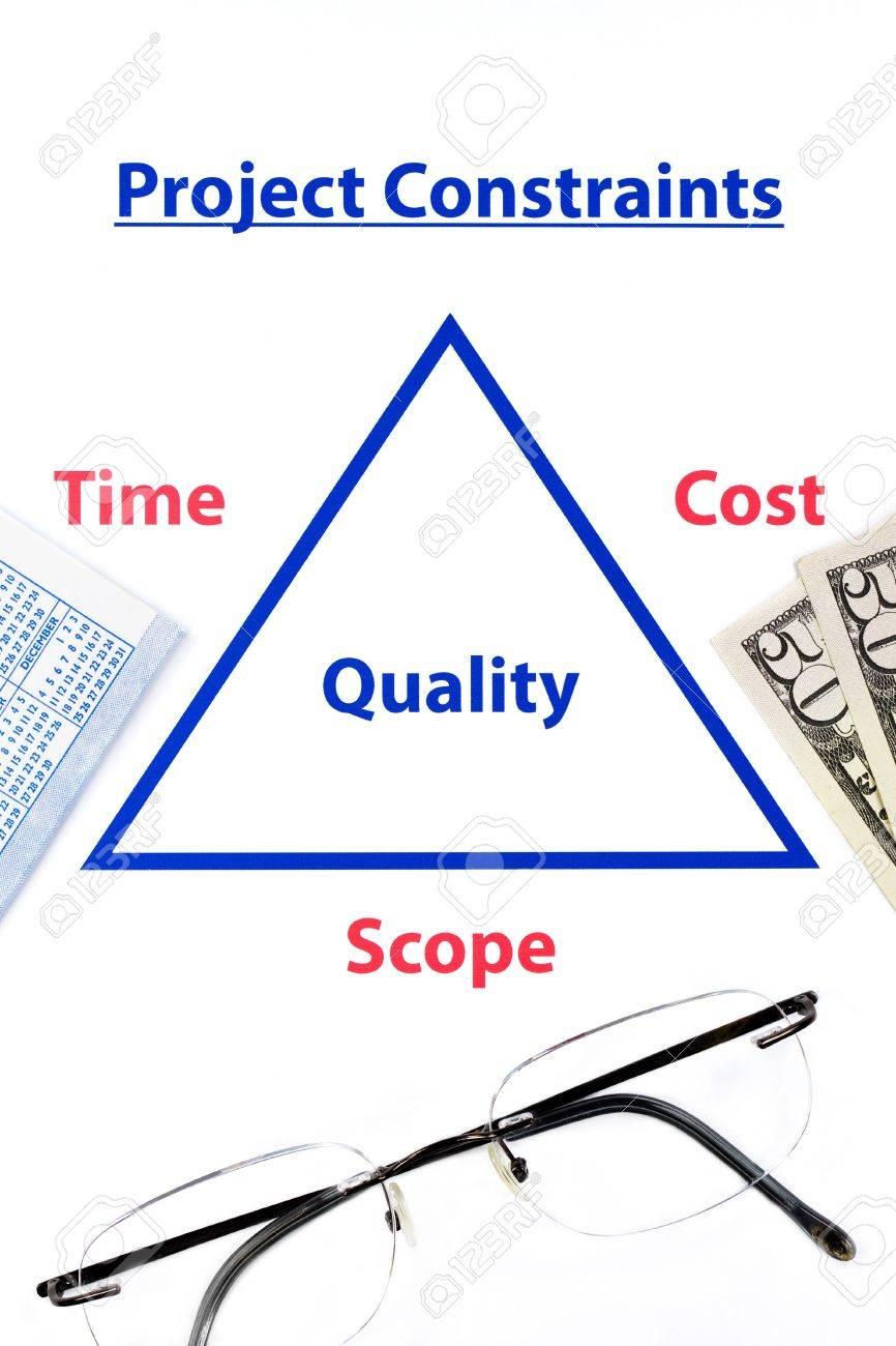 triple contraints diagram with glasses, money and calendar Stock Photo - 6428595