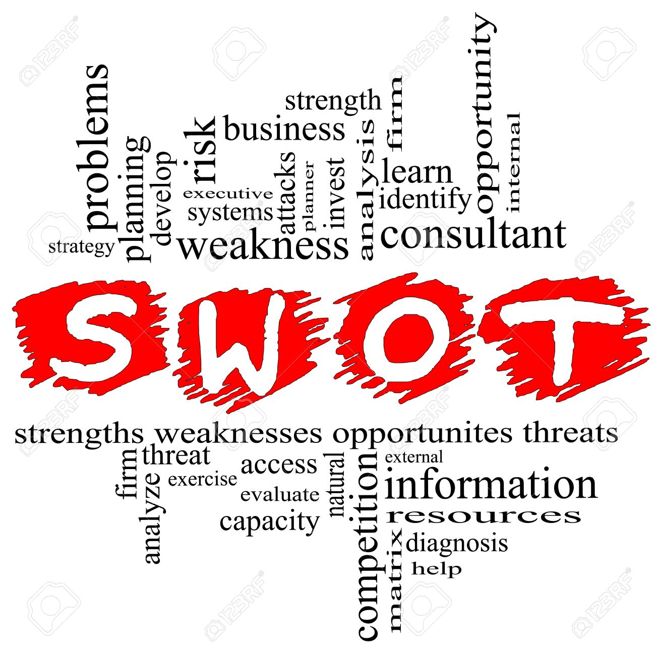 swot strength weakness opportunities threats word cloud swot strength weakness opportunities threats word cloud concept terms such as