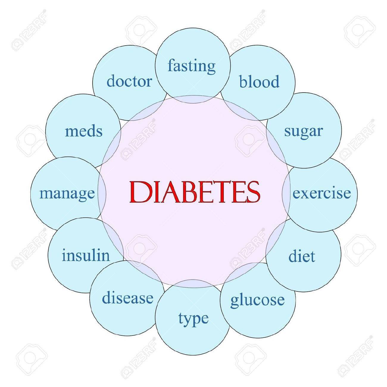 banque d'images - diagramme circulaire concept de diab�te en rose et bleu  avec d'excellentes conditions telles que l'insuline, le glucose, le sang,
