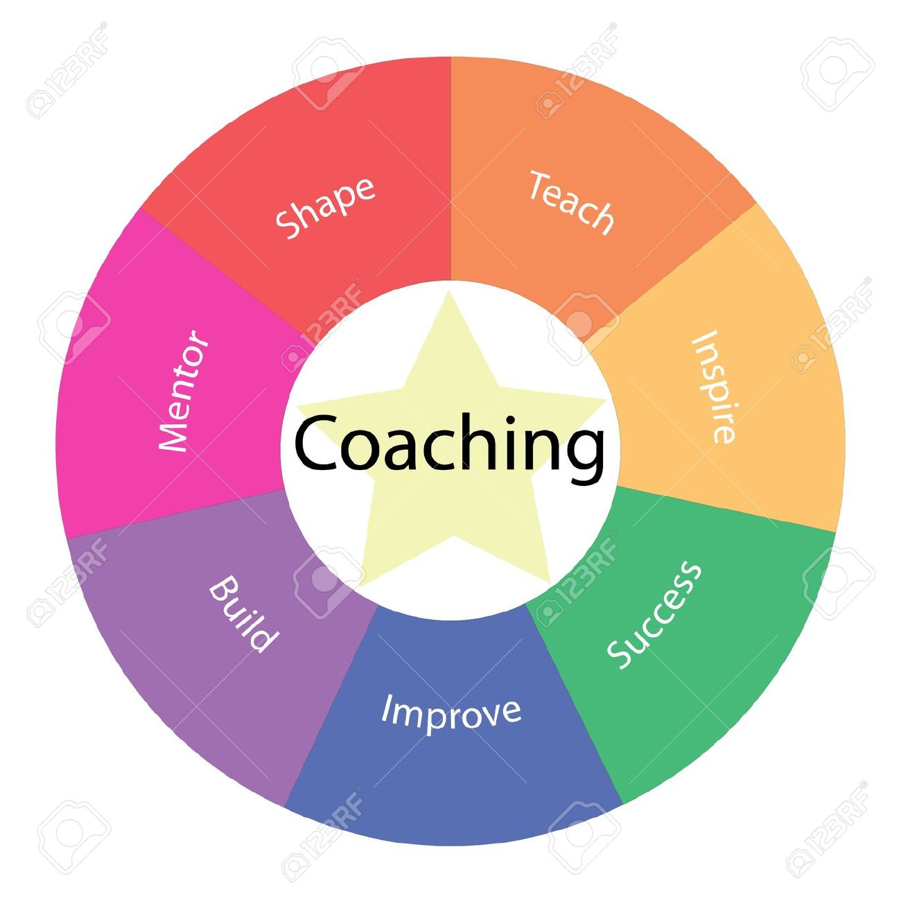 Coaching circular concept with great terms around the center including mentor, shape, teach, inspire and success with a yellow star in the middle Stock Photo - 15571983