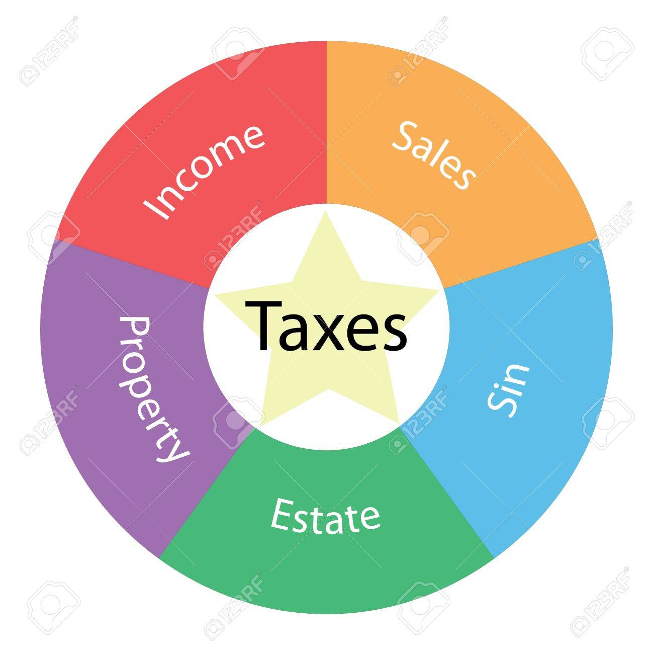 Taxes circular concept with great terms around the center including income, sales, property, estate and sin with a yellow star in the middle Stock Photo - 15571982