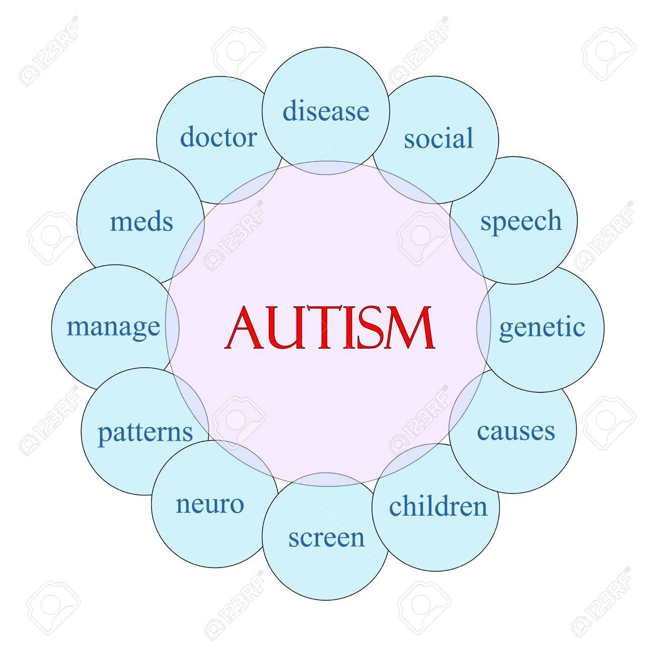 autism concept circular diagram in pink and blue with great terms Environment and Autism autism concept circular diagram in pink and blue with great terms such as disease, social