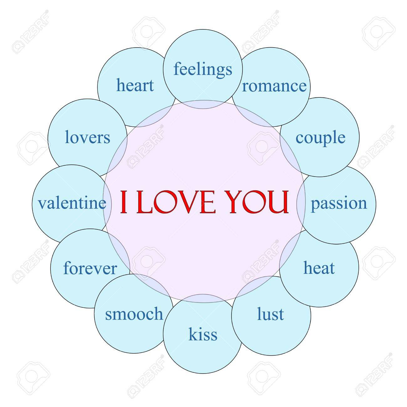 i love you concept circular diagram in pink and blue with great Love Controller Wiring Diagram