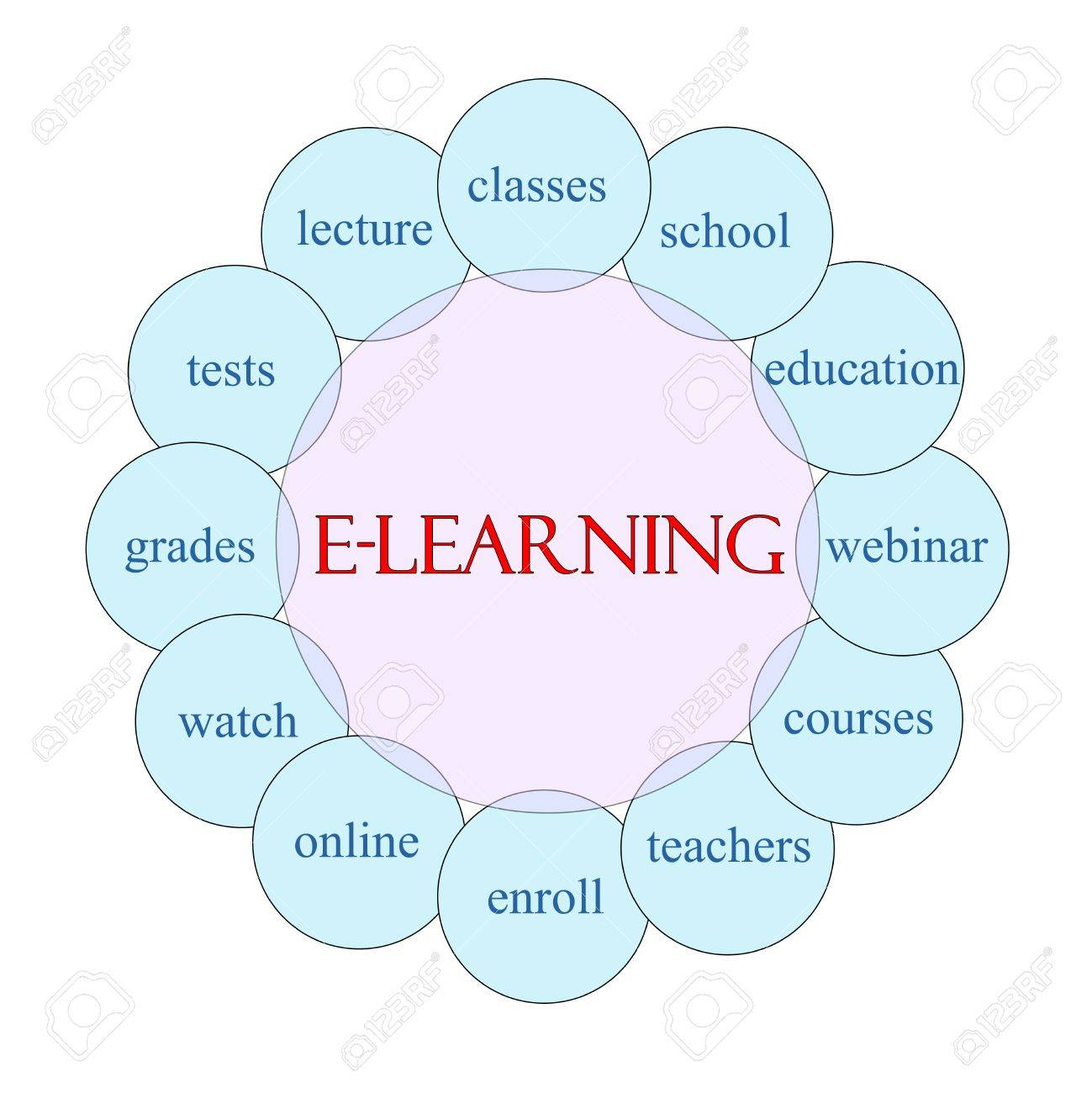 E learning concept circular diagram in pink and blue with great e learning concept circular diagram in pink and blue with great terms such as school ccuart Image collections