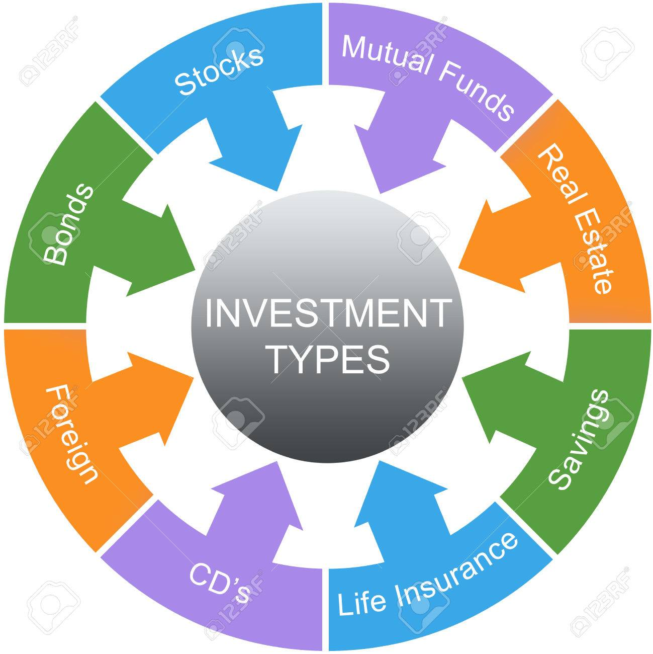 Image result for investment types