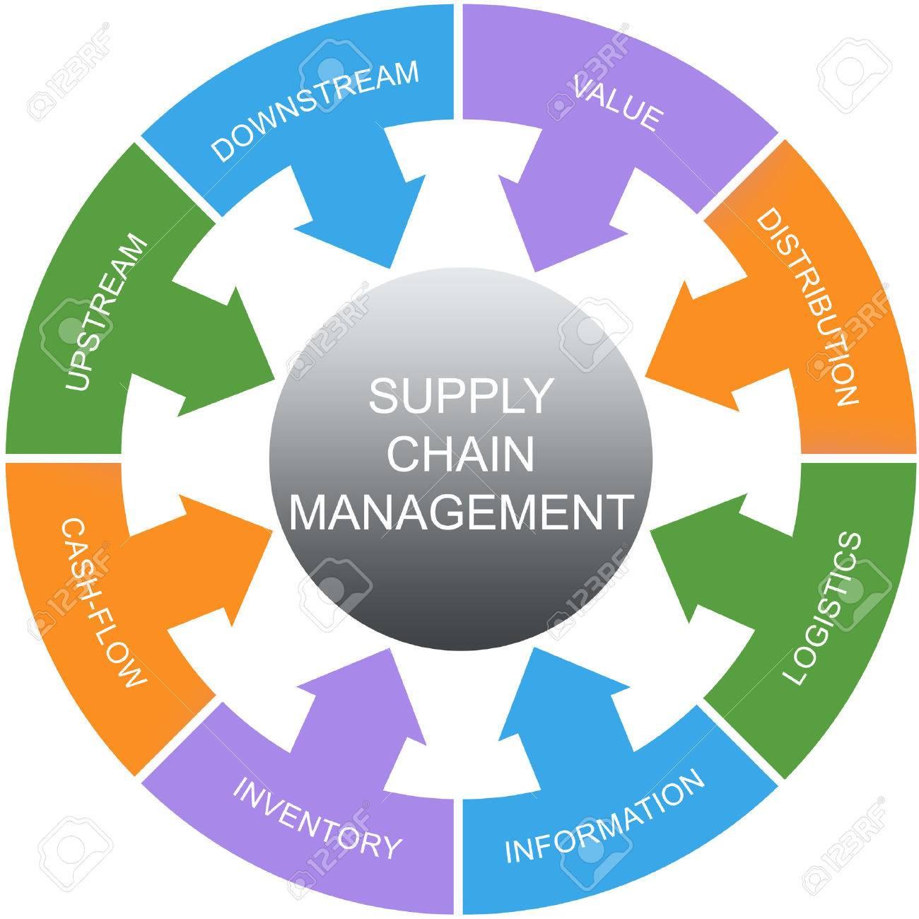 Supply Chain Management-Kreise Wort Konzept Mit Großen Begriffen Wie ...
