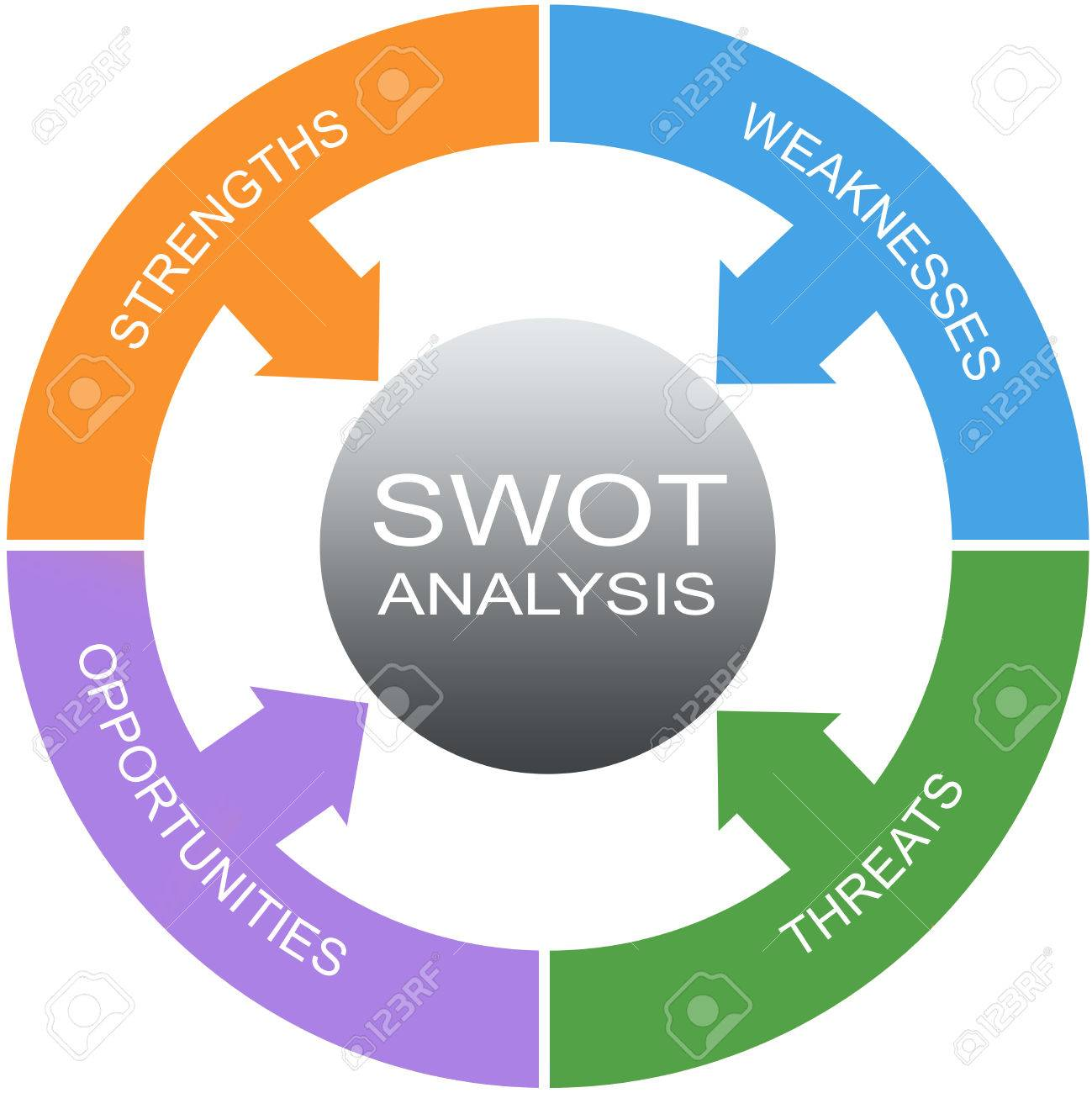 swot analysis word circles concept great terms such as swot analysis word circles concept great terms such as strengths threats and more