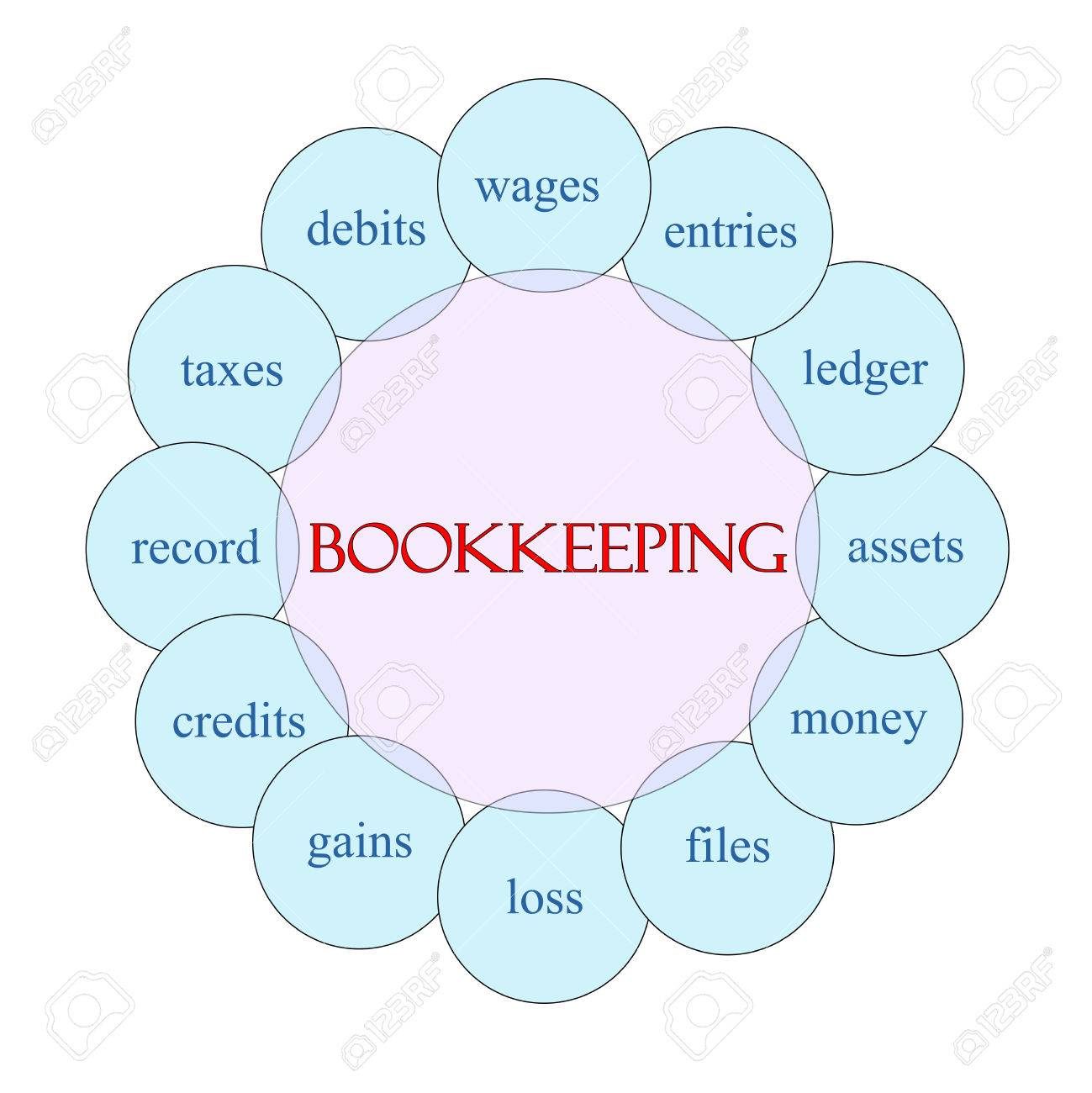 Bookkeeping concept circular diagram in pink and blue with great bookkeeping concept circular diagram in pink and blue with great terms such as wages entries ccuart Choice Image