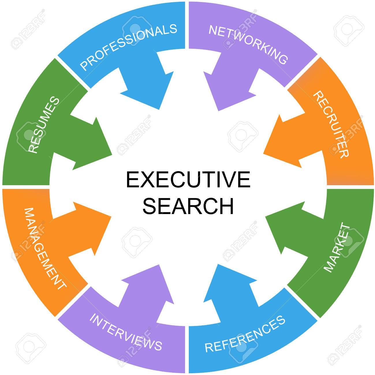 Executive Search Word-Kreis-Konzept Mit Großer Begriffe Wie ...