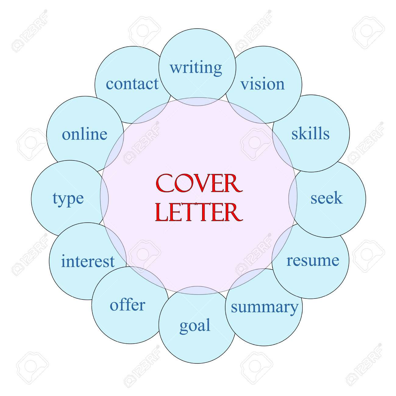 Cover letter concept circular diagram in pink and blue with great cover letter concept circular diagram in pink and blue with great terms such as and writing ccuart Images