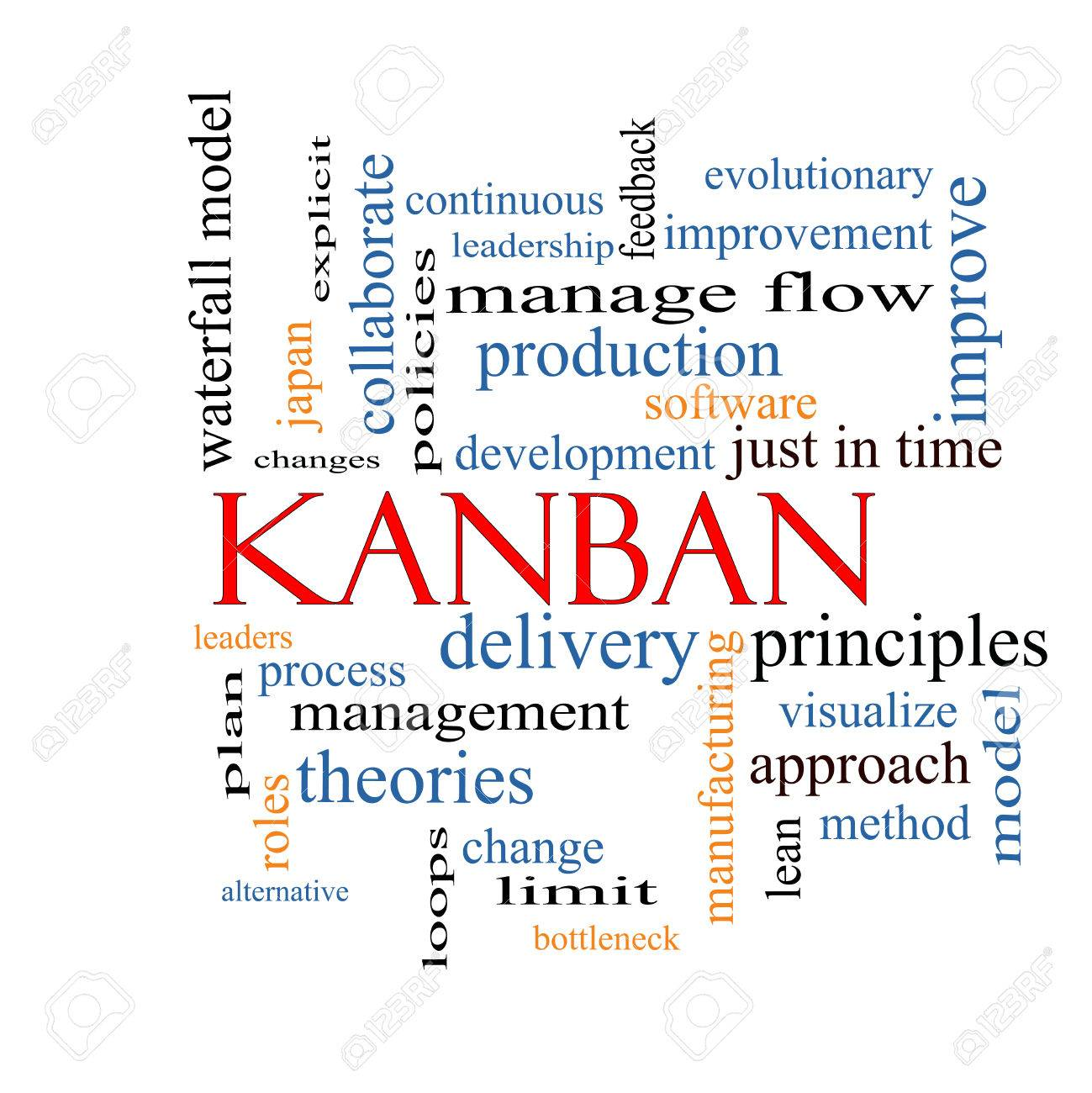 Kanban Word Cloud Concept With Great Terms Such As Loops Process – Process Flow in Word