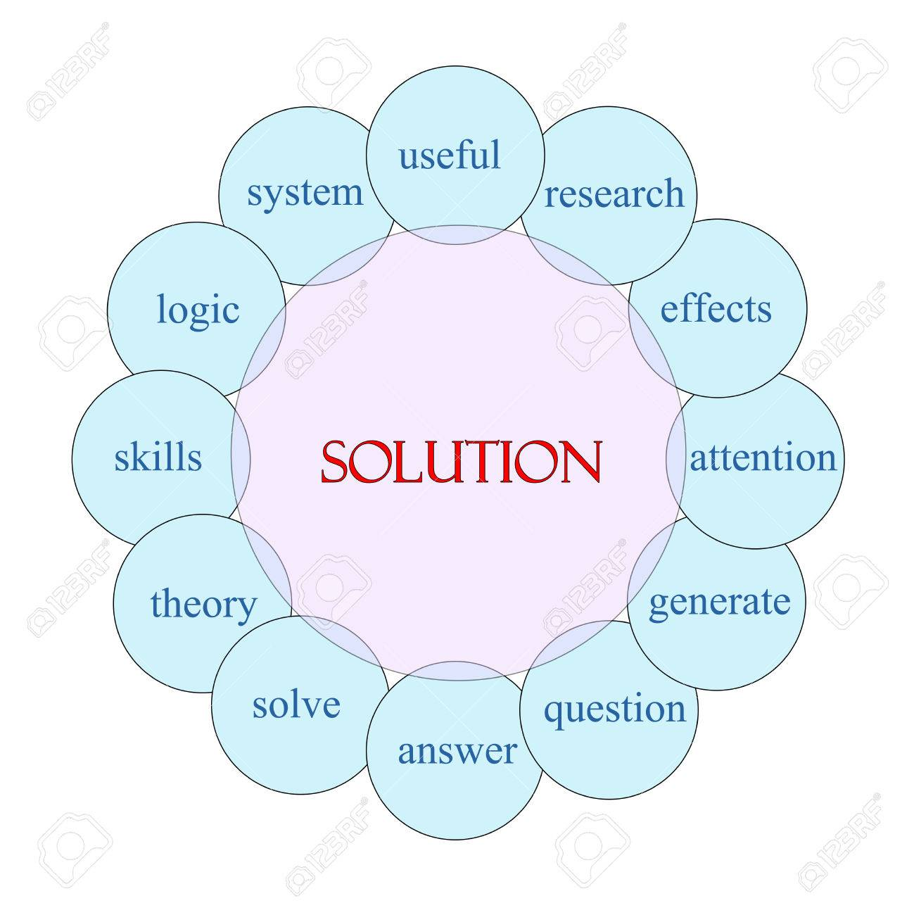 solution concept circular diagram in pink and blue with great terms such as  useful, research
