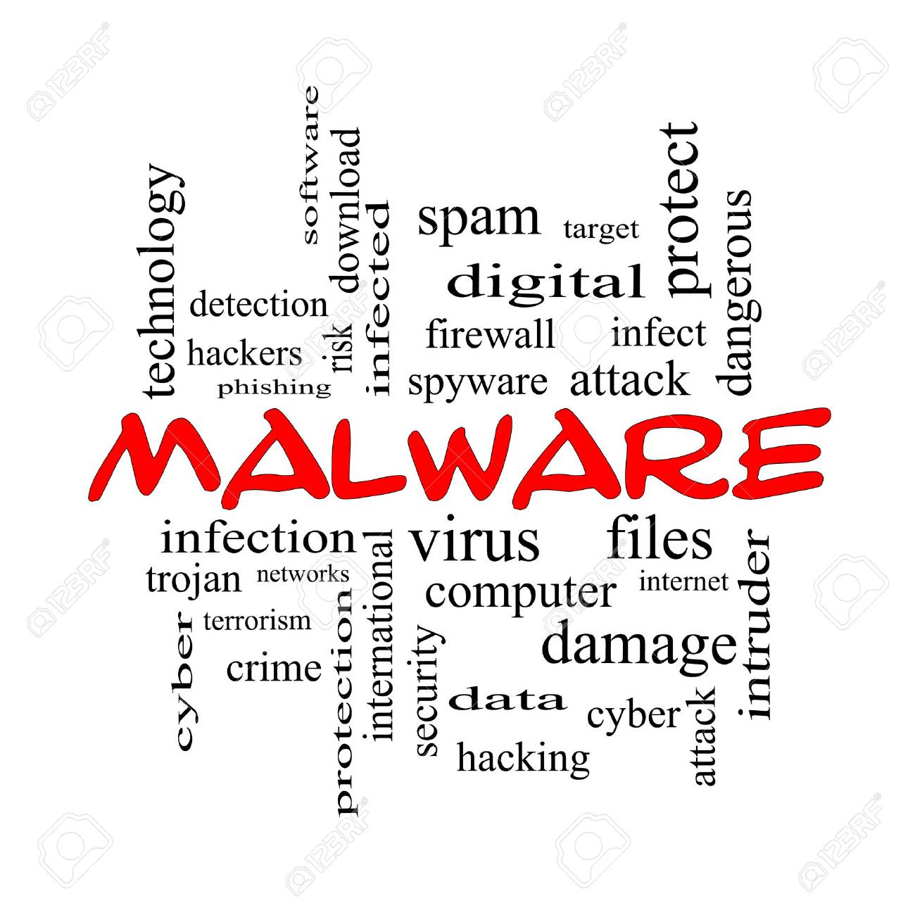 Malware Word Cloud Concept in red caps with great terms such