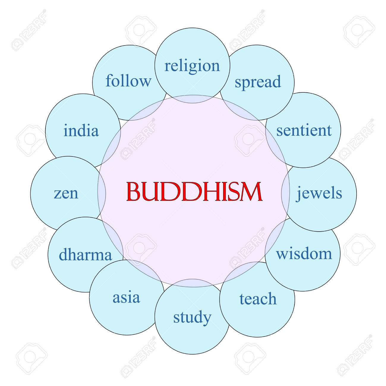 Buddhism Concept Circular Diagram In Pink And Blue With Great ...