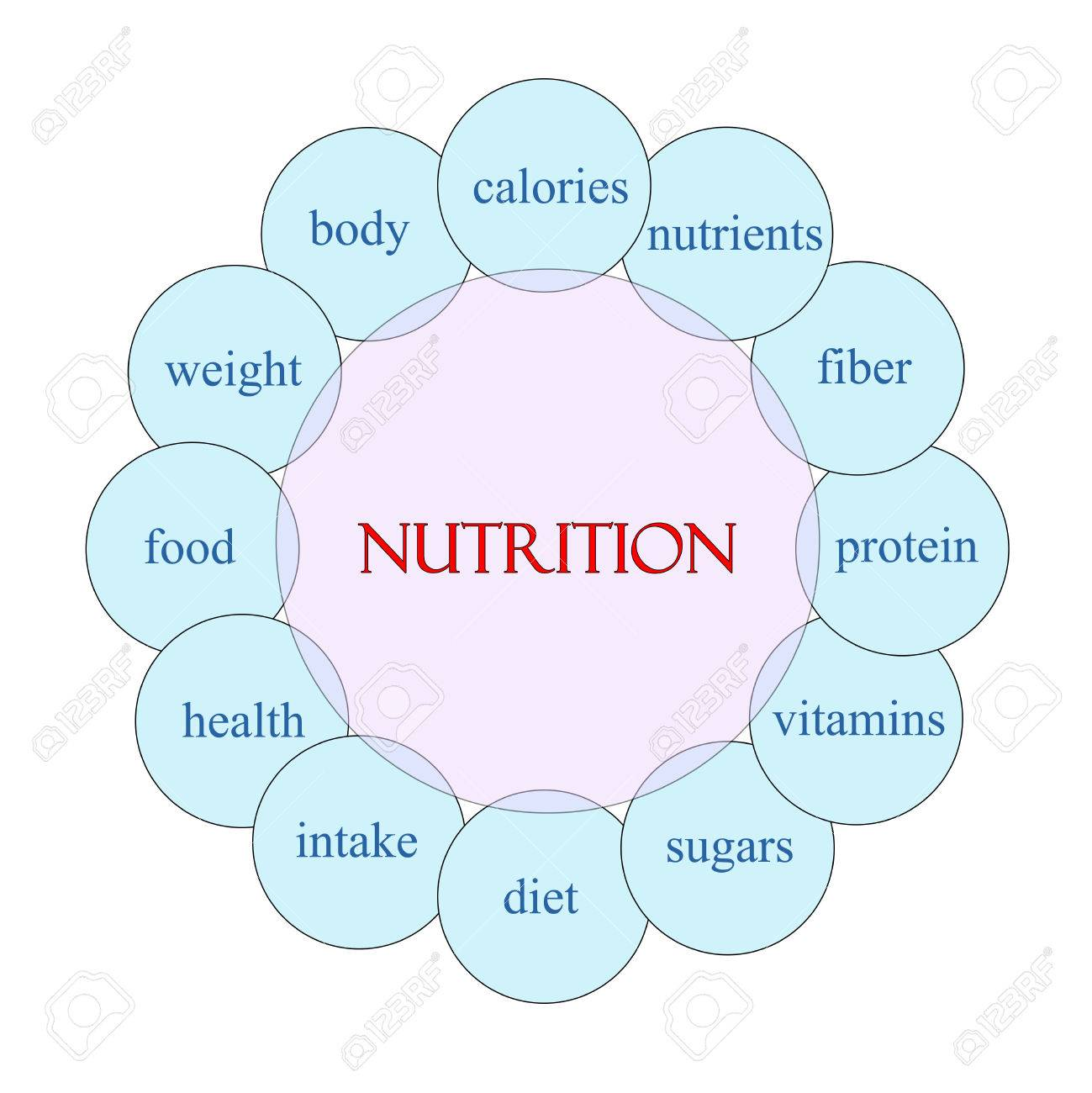 Nutrition Concept Circular Diagram In Pink And Blue With Great ...