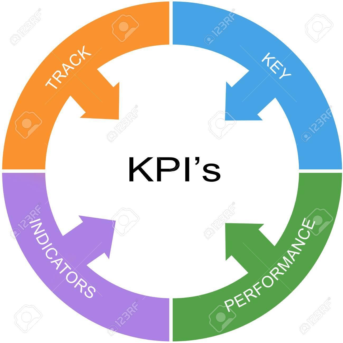 Palabra Concepto Círculo De KPI Con Grandes Términos Como ...