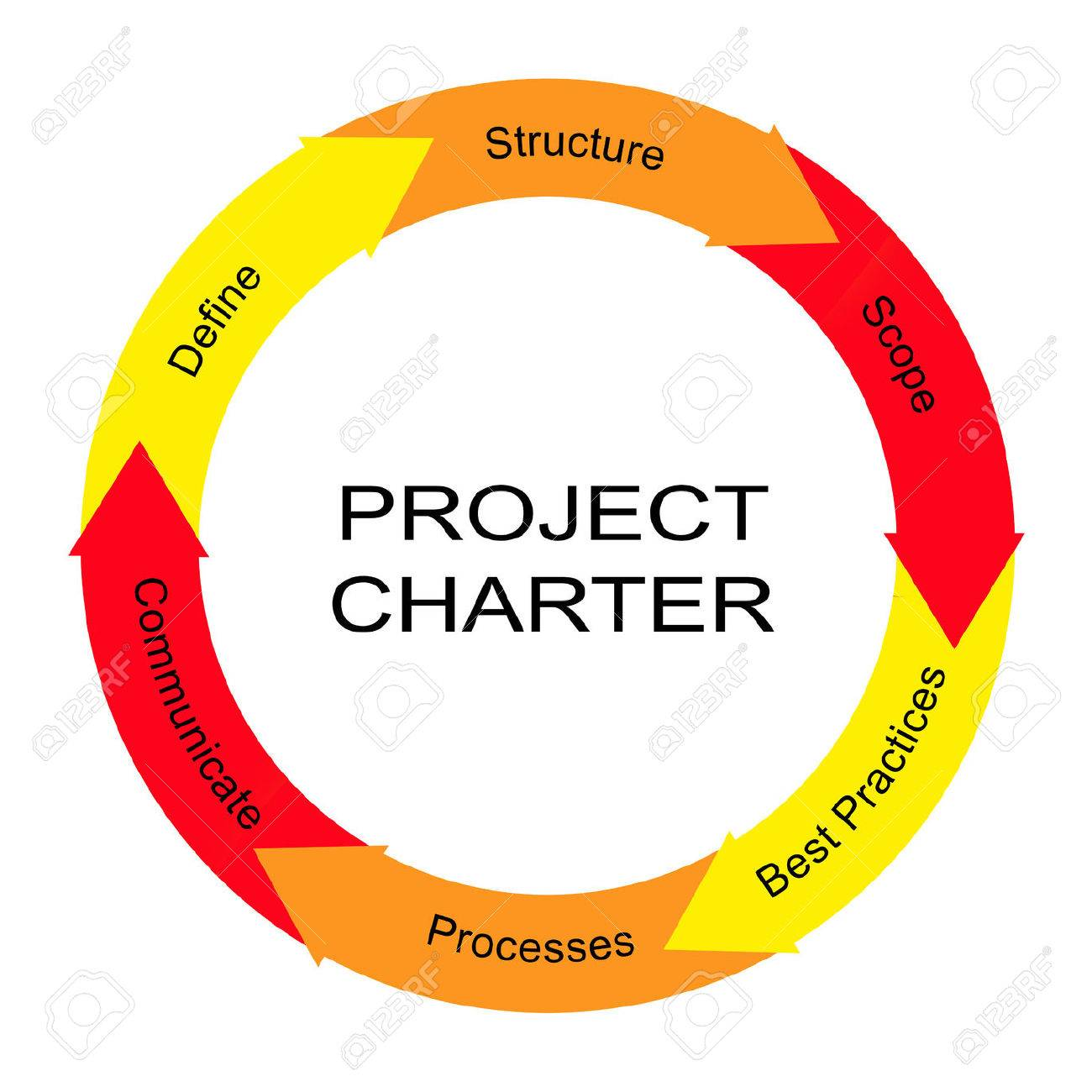 Project Charter Word Circle Arrow Concept with great terms such as define, structure, scope and more. - 38932602