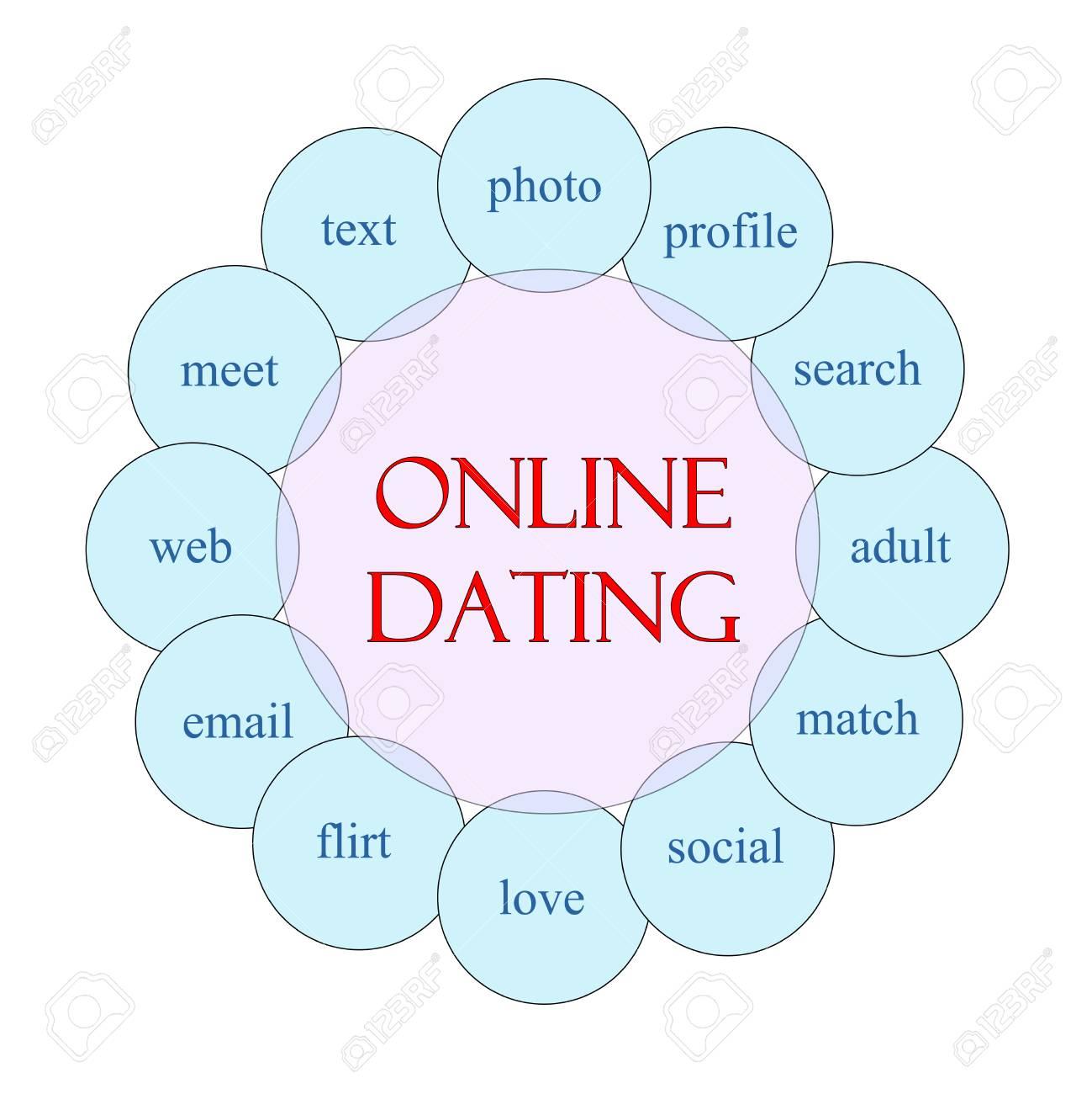 Datierung unsozial