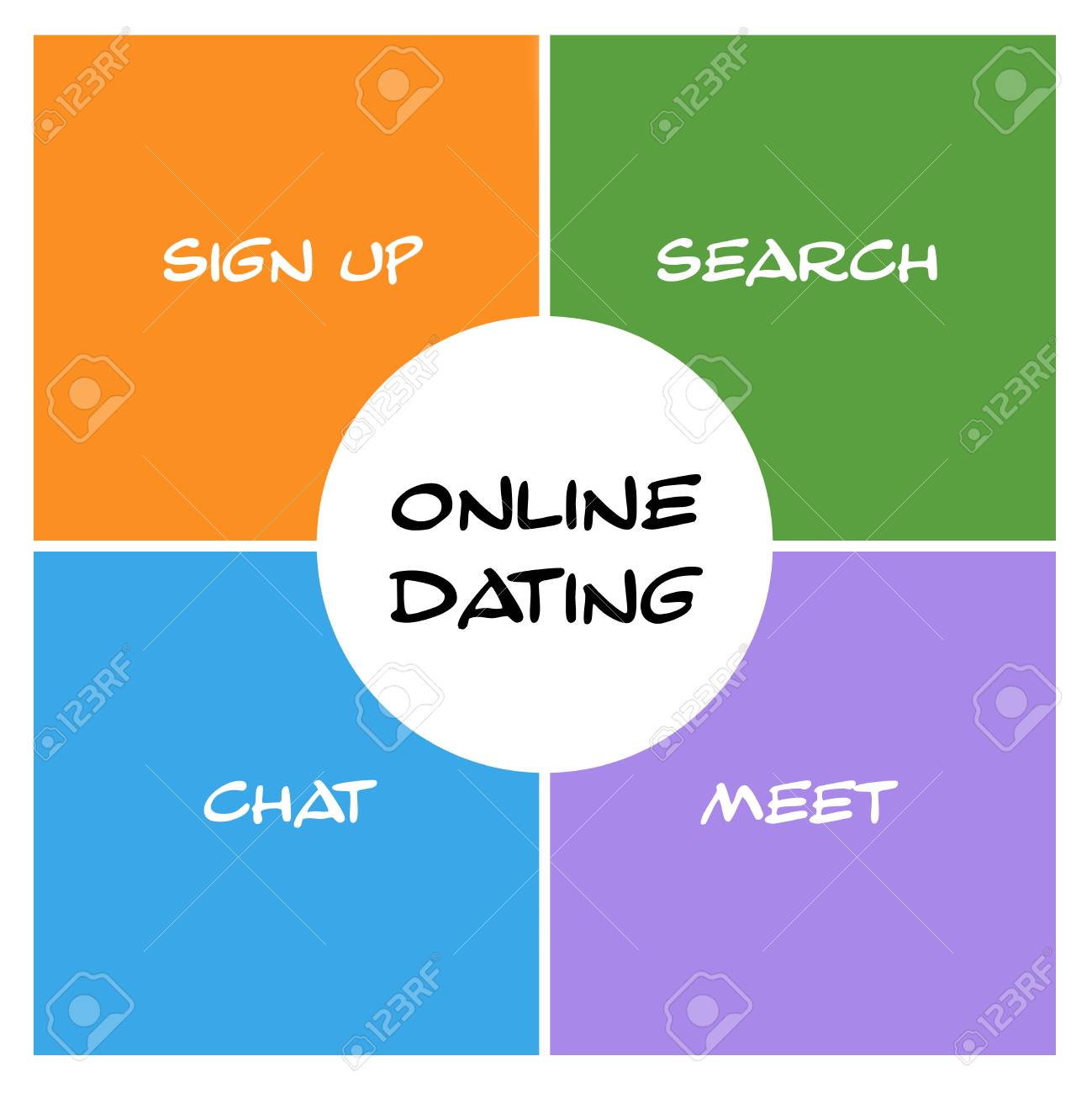 online dating when to meet up