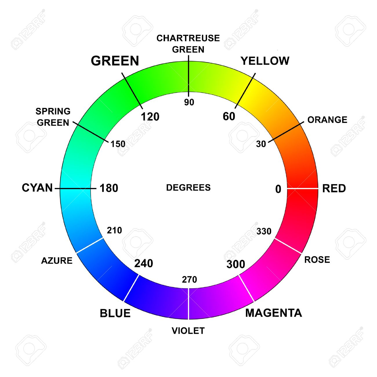 Color Colors Wheel Names Degrees Rgb Hsb Hsv Hue Stock Photo