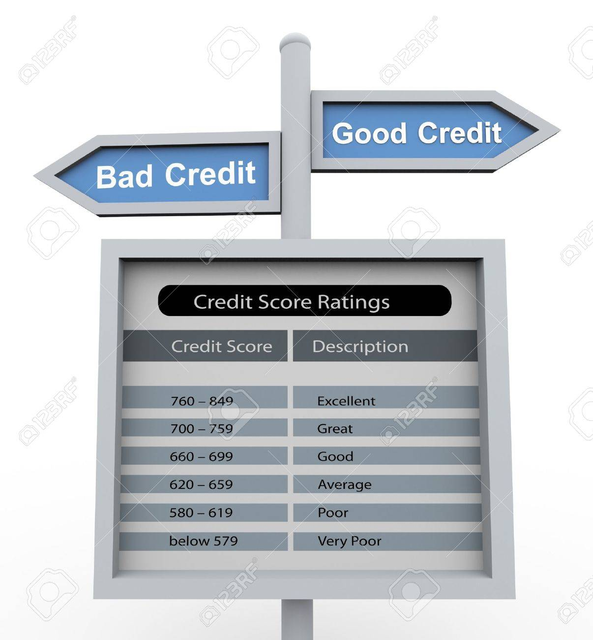 3d road sign of text 'good credit' and 'bad credit' with chart of credit score range Stock Photo - 10743781