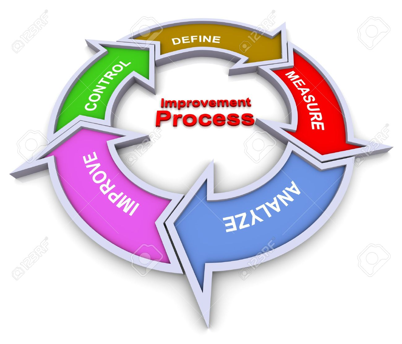collection process improvement diagram pictures   diagrams d colorful flow chart diagram of improvement process stock photo
