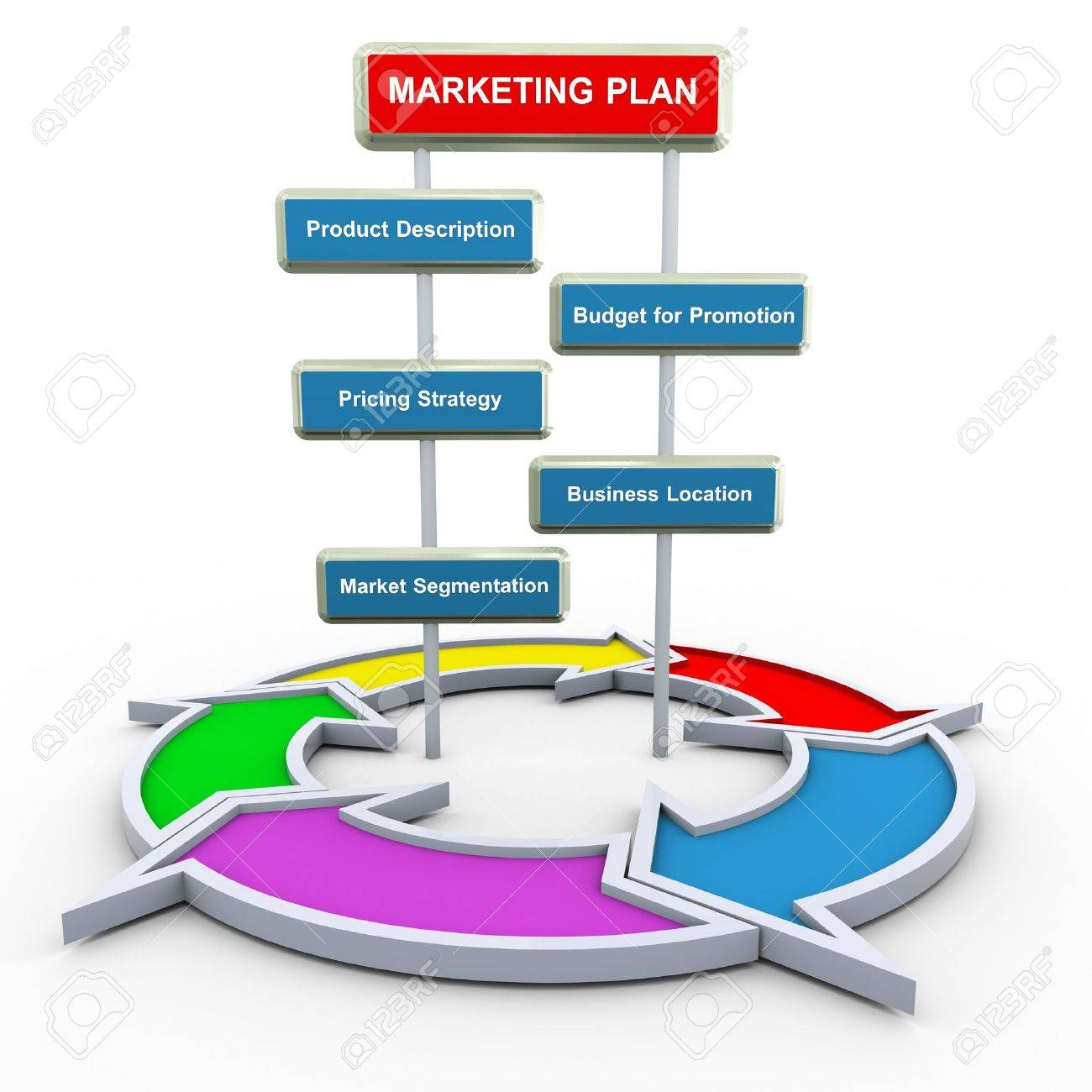 3d render of marketing plan concept with circular flow diagram 3d render of marketing plan concept with circular flow diagram stock photo 11809280 pooptronica