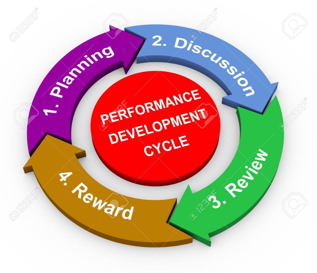 3d rendering of circular flow chart diagram of performance 3d rendering of circular flow chart diagram of performance development cycle stock photo 26544906 nvjuhfo Images
