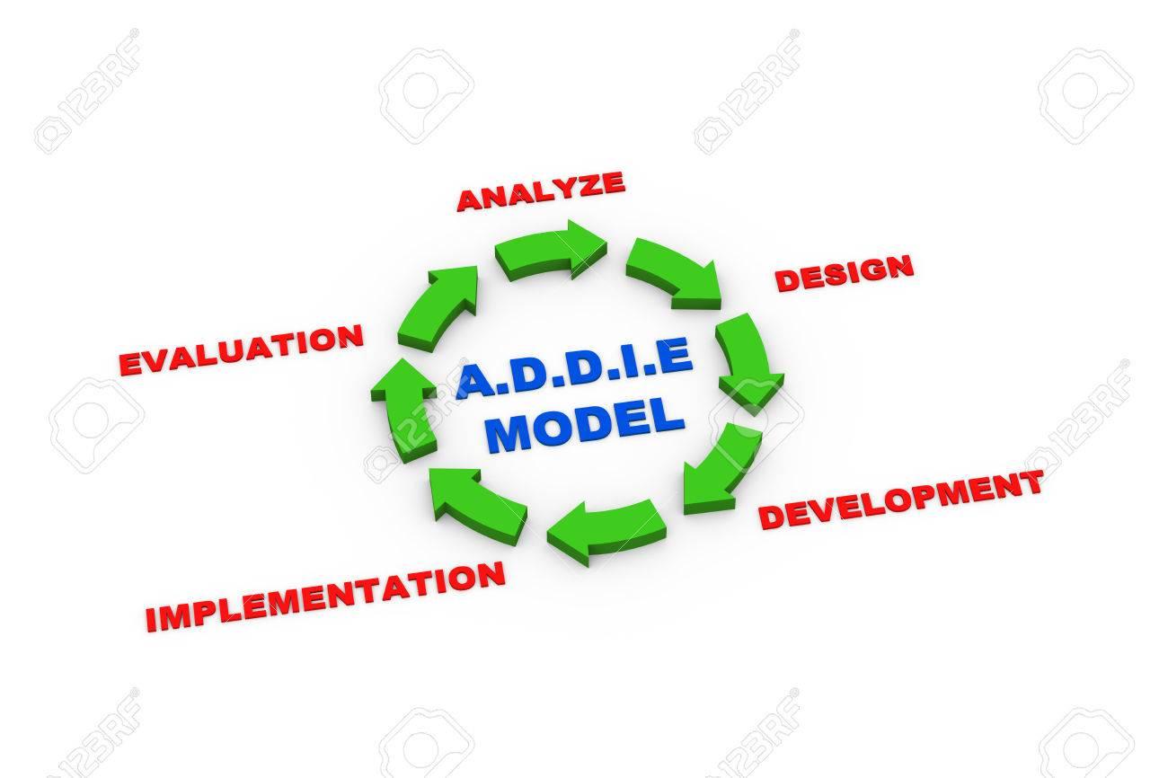 3d rendering of circular arrows presentation of addie model cycle stock  photo - 31284406