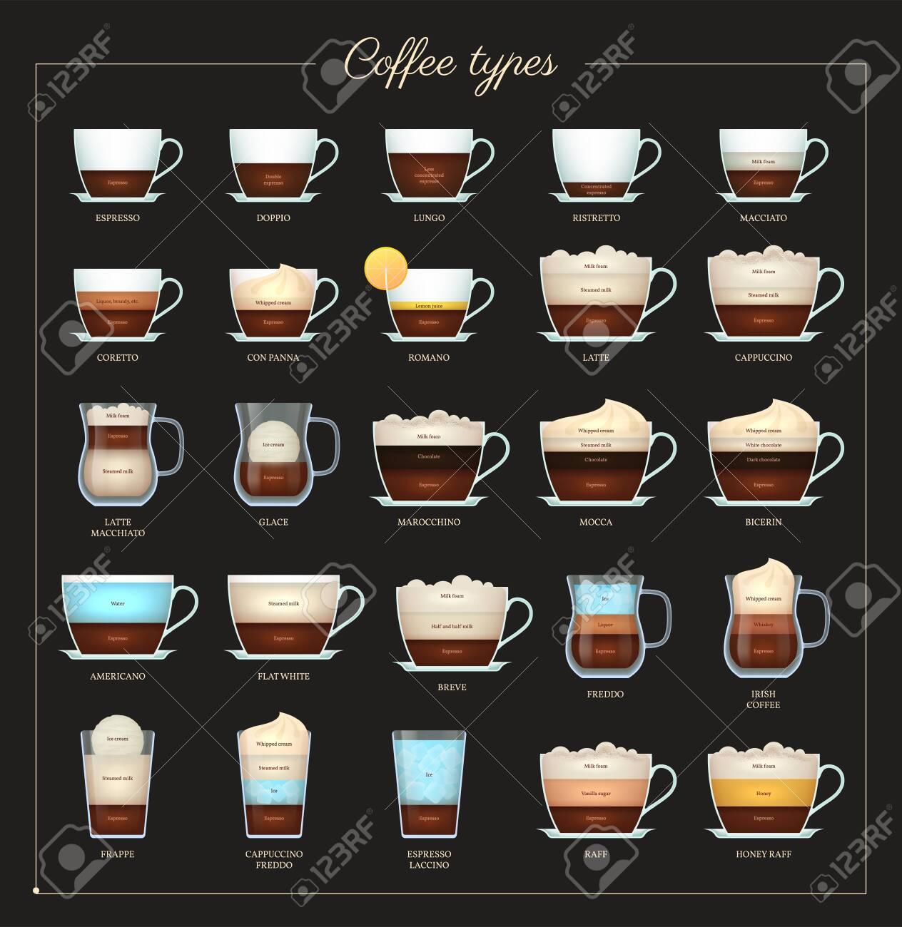 Coffee recipe flat set. Assortment of coffee drinks. Aroma hot tasty drinks preparation guide. Coffee menu design for cafe, bar, shop or restaurant design vector illustration. - 153863505