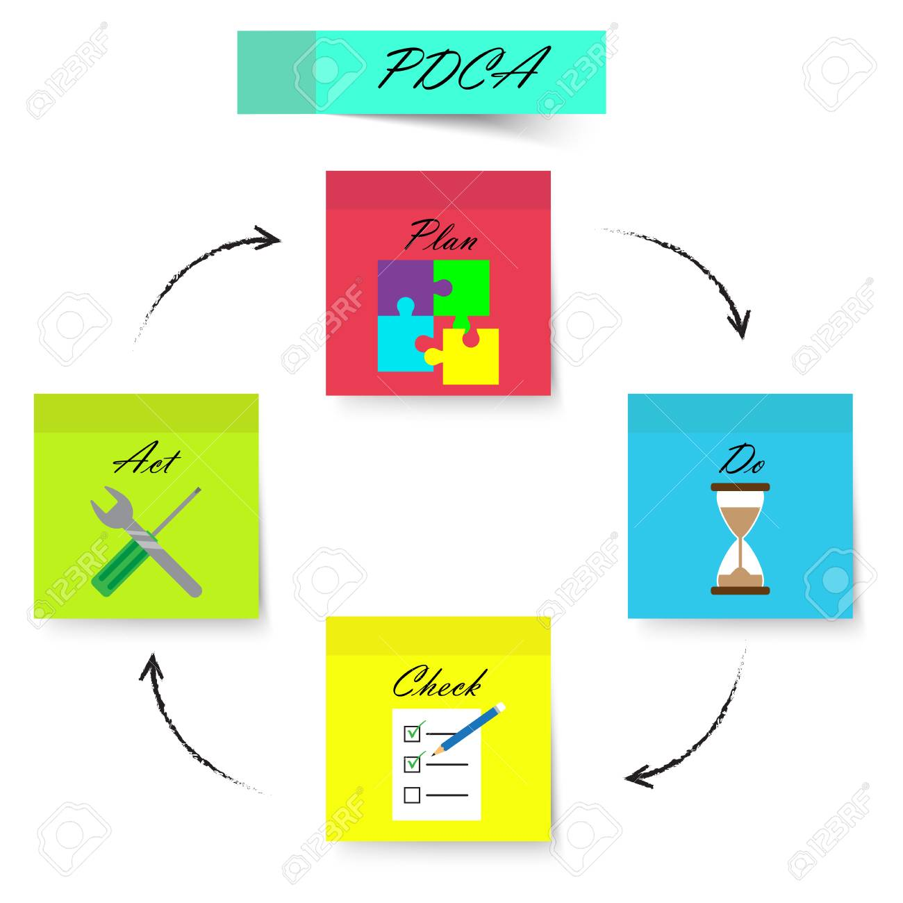 Pdca Diagram Plan Do Check Act Colorful Sticky Notes Including Icons Inside