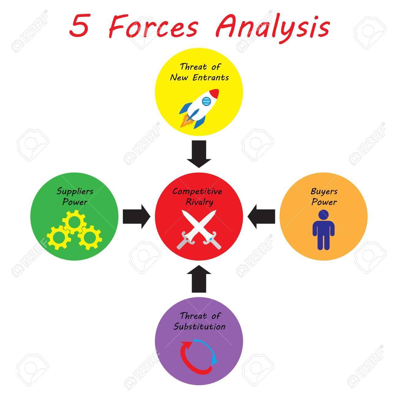 Diagrama Del Análisis De 5 Fuerzas Como Círculos Coloridos ...