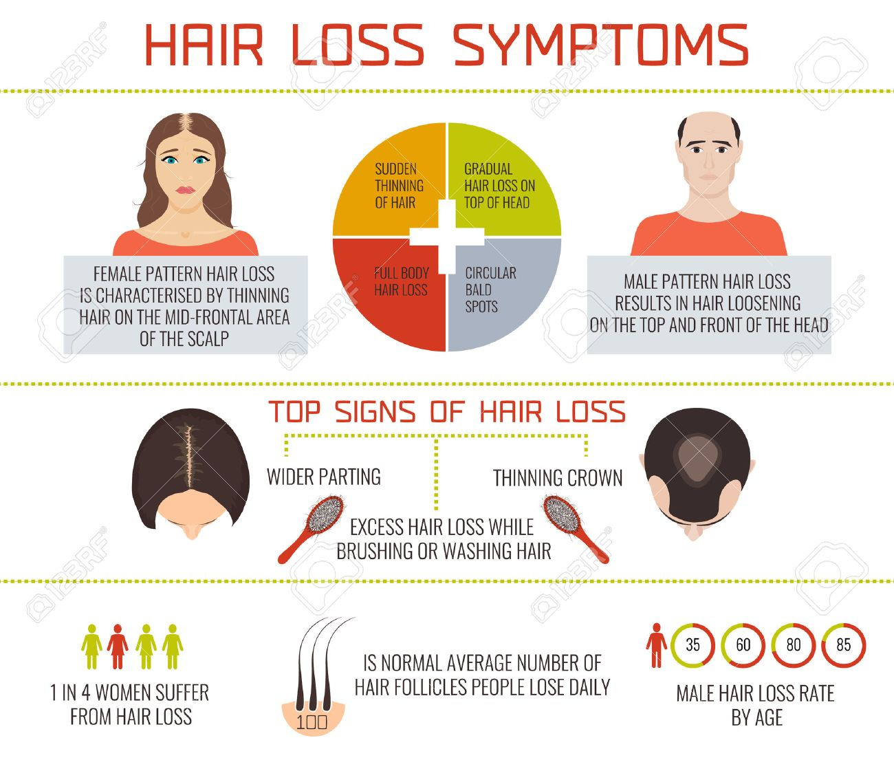 What are some causes of hair loss in men?